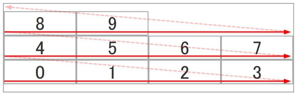 flex-wrap: wrap-reverseを設定した際のイメージ