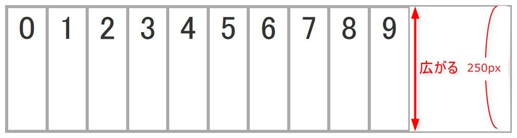 align-items: stretchを設定した際のイメージ