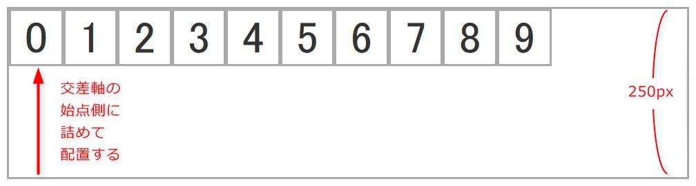 align-items: flex-startを設定した際のイメージ