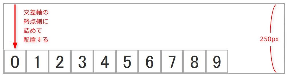 align-items: flex-endを設定した際のイメージ
