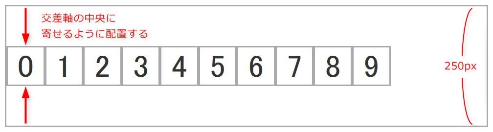 align-items: centerを設定した際のイメージ