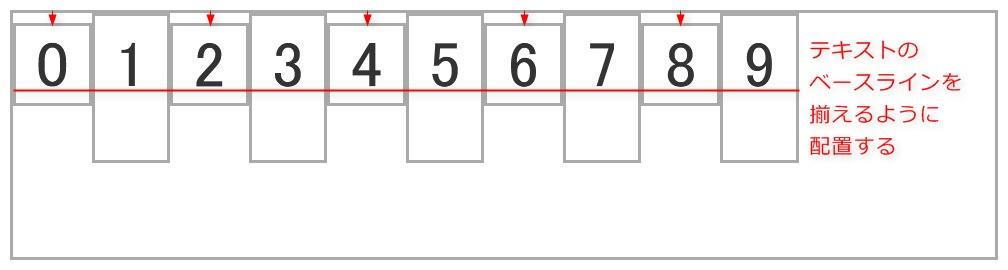 align-items: baselineを設定した際のイメージ