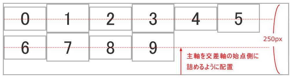 align-content: flex-startを設定した際のイメージ