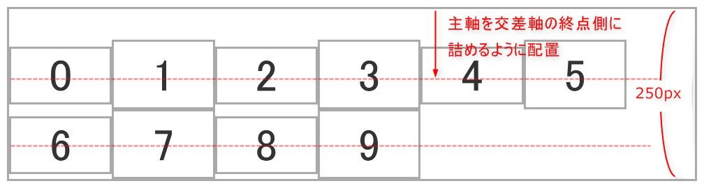 align-content: flex-endを設定した際のイメージ