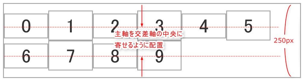 align-content: centerを設定した際のイメージ