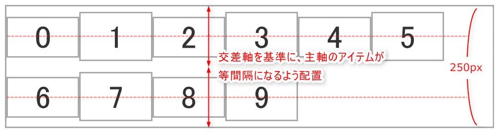 align-content: space-aroundを設定した際のイメージ