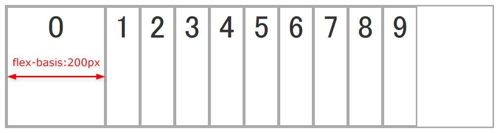 flex-basisを設定した際のイメージ