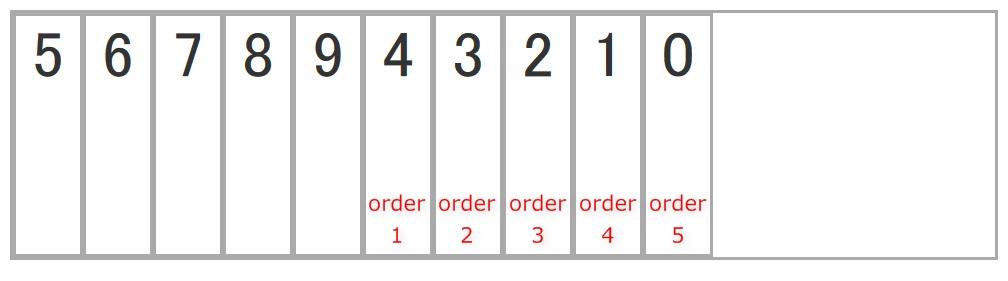orderを設定した際のイメージ