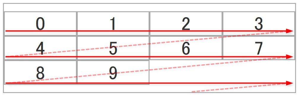 flex-wrap: wrapを設定した際のイメージ