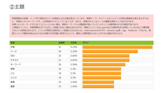 コンテンツSEOチェックツール【高評価】の結果画面2 ページの主題